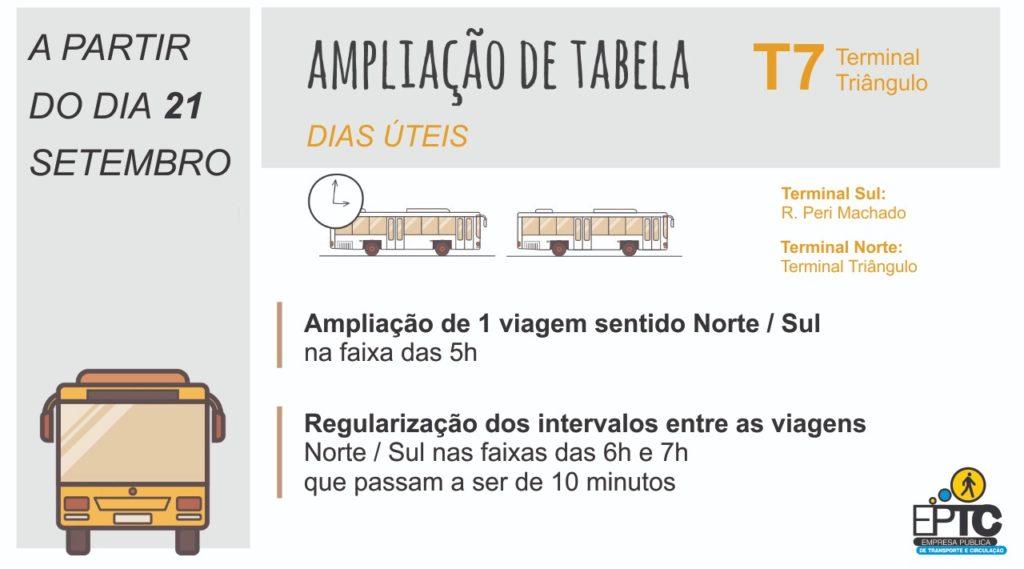 T7 Terminal