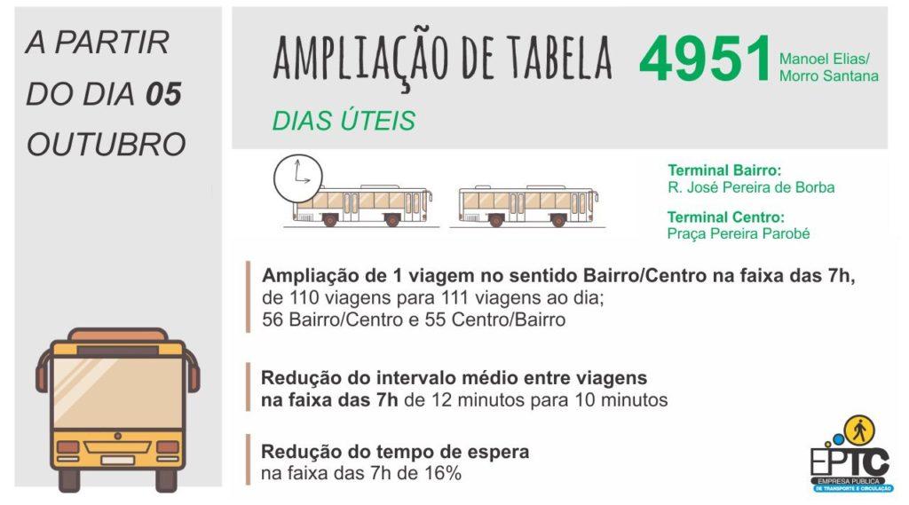 Linha 4951