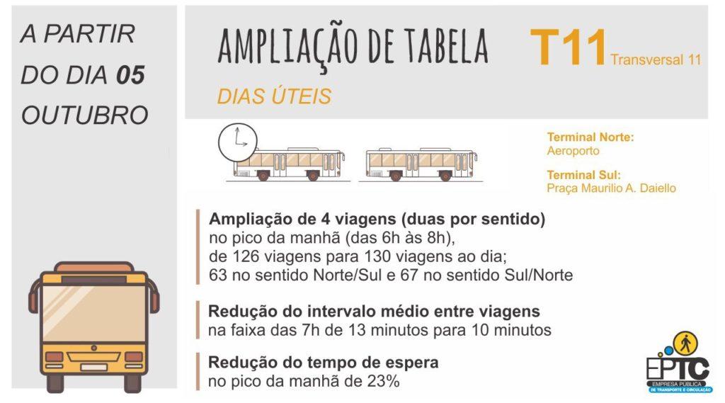 Linha T11