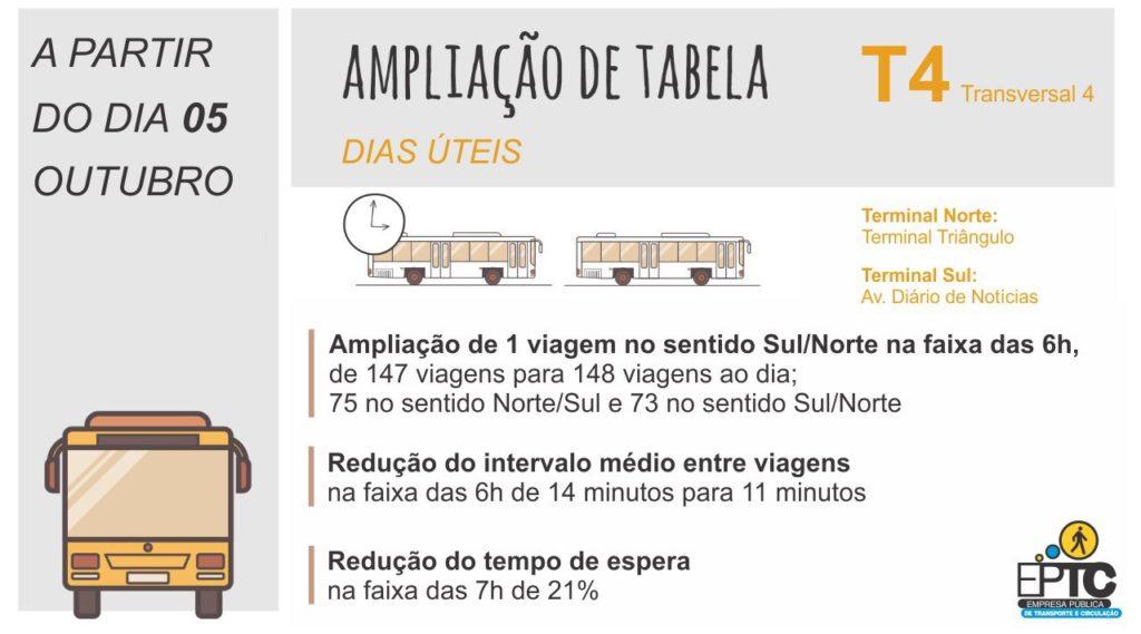 Linha T4